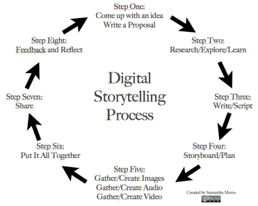 8 steps in the digital storytelling process as illustrated in edtechteacher.org